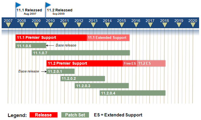 oracle 11gr2 patchset
